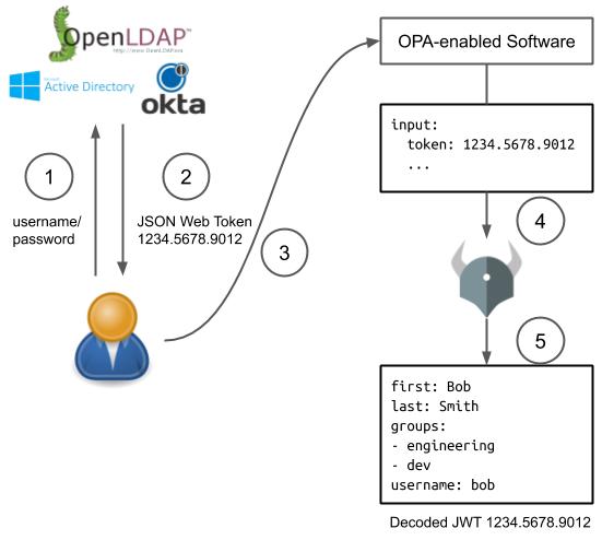 Open Policy Agent   External Data