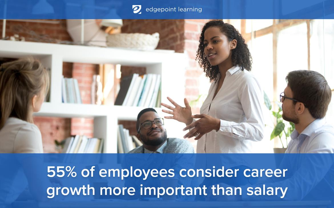55% of employees consider career growth more important than salary