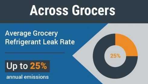Refrigerant Leak Detection Rates Across Grocers  - Main