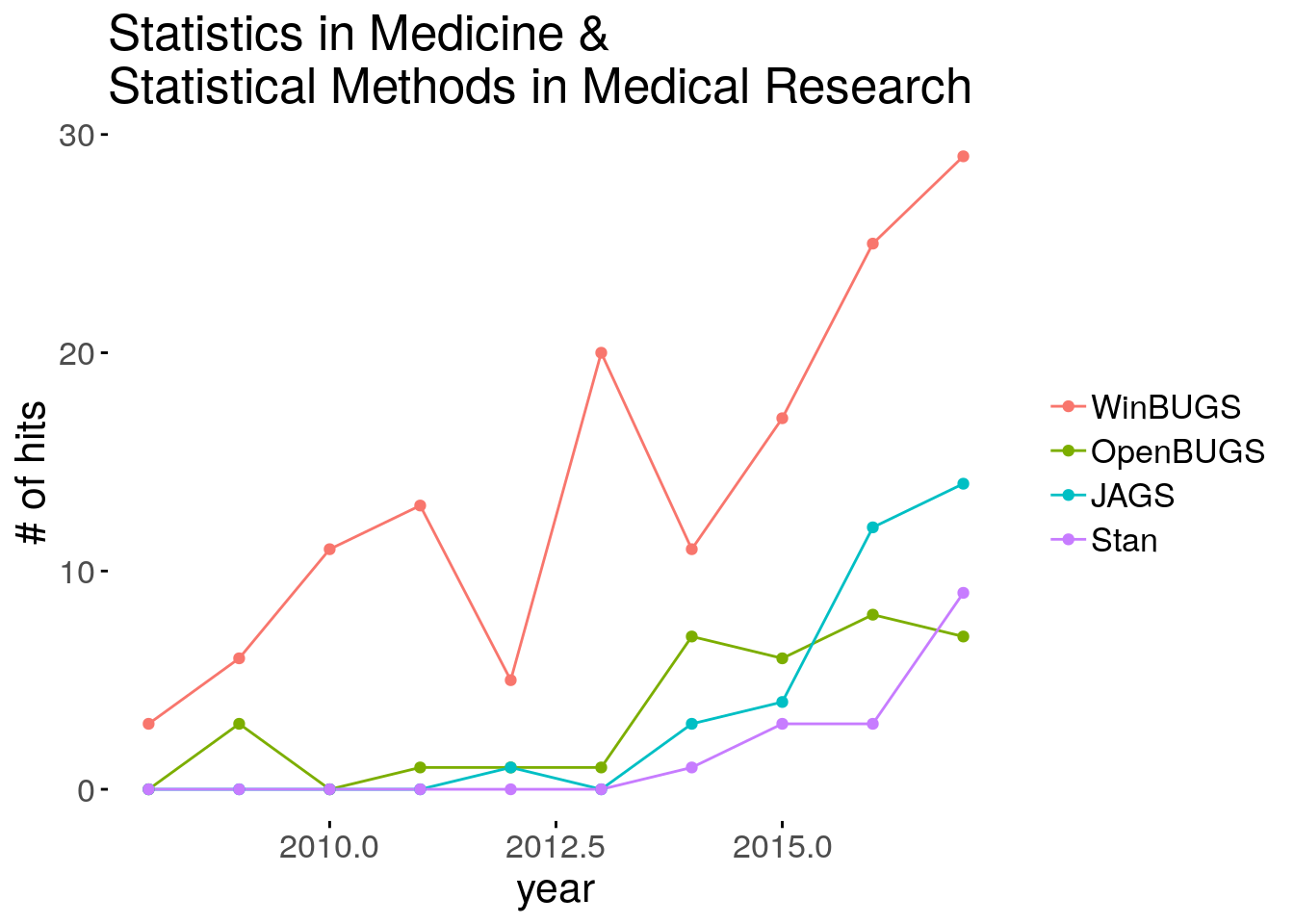 Scholarly Bayesian papers within Statistics in Medicine and Statistical Methods in Medical Research.