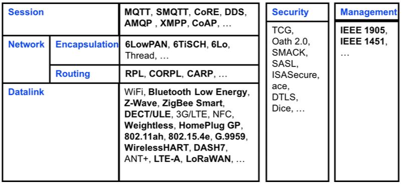 Tipos de protocolos usados en el ecosistema de IoT Internet of Things por Tara Salman
