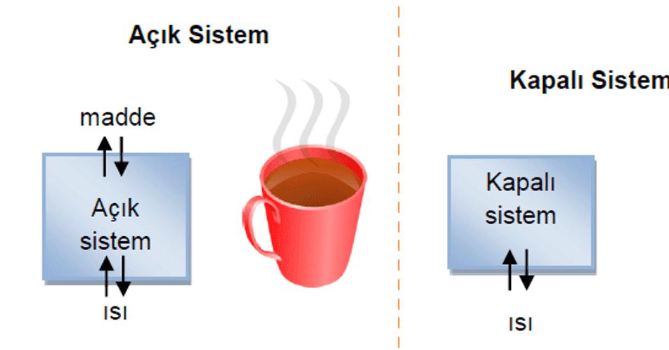 Sistemlerin Sınıflandırılması