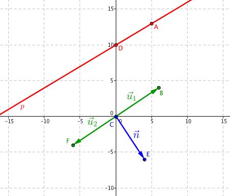 Přímka a její zelené směrové vektory \vec{\mathbf{u}}_1, \vec{\mathbf{u}}_2 a modrý normálový \vec{\mathbf{n}}