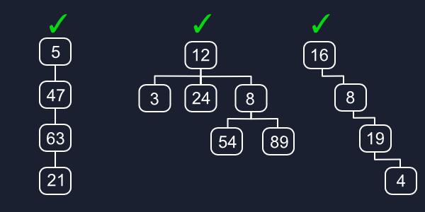 Valid Trees Diagram