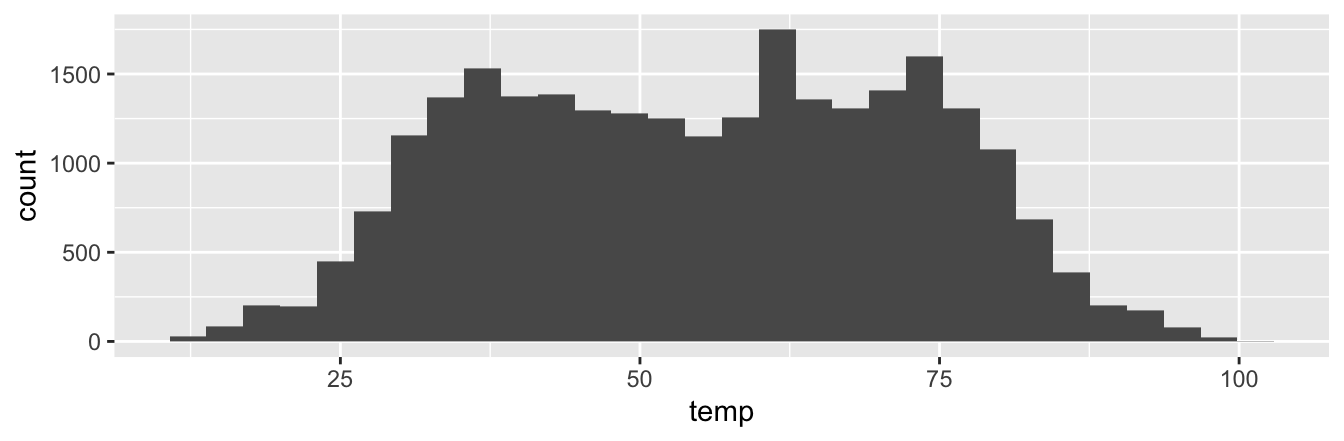 Histogram of hourly temperatures at three NYC airports.