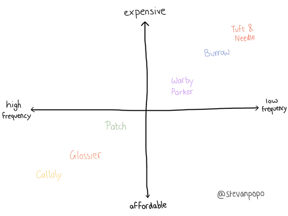 purchase frequency vs price spectrum