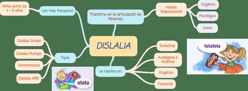 Logopeda Barcelona dislàlia