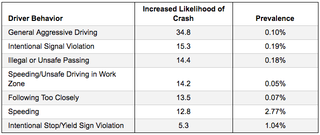 driver-behavior-crash-likelihood-1