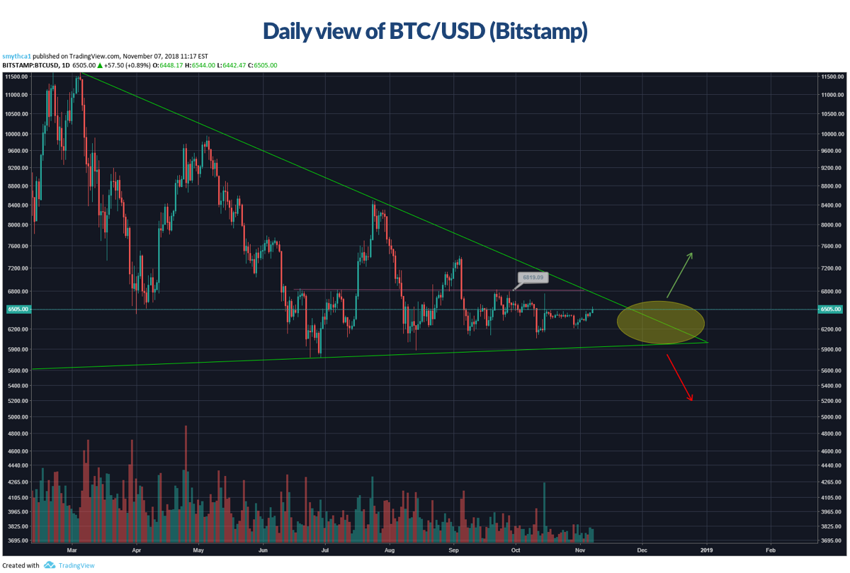 Figure D - daily view of BTC/USD (Bitstamp)