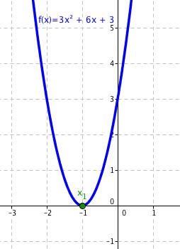 Graf funkce 3x^2 + 6x + 3