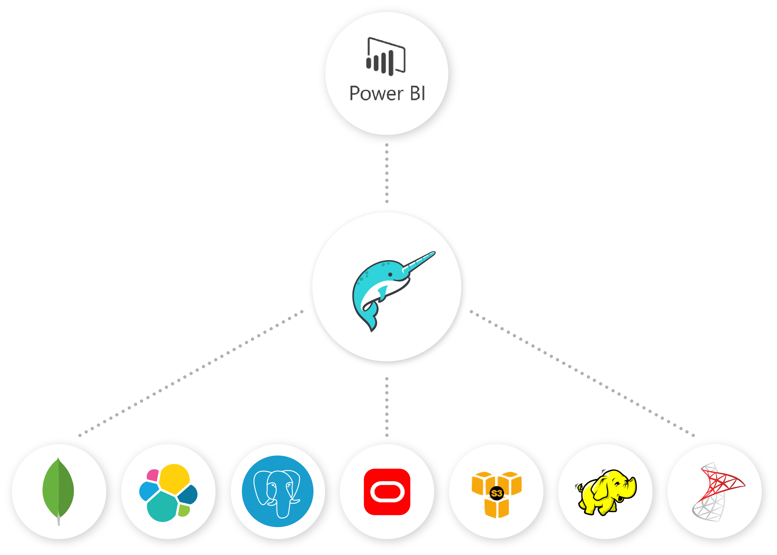 Power BI on Modern Data
