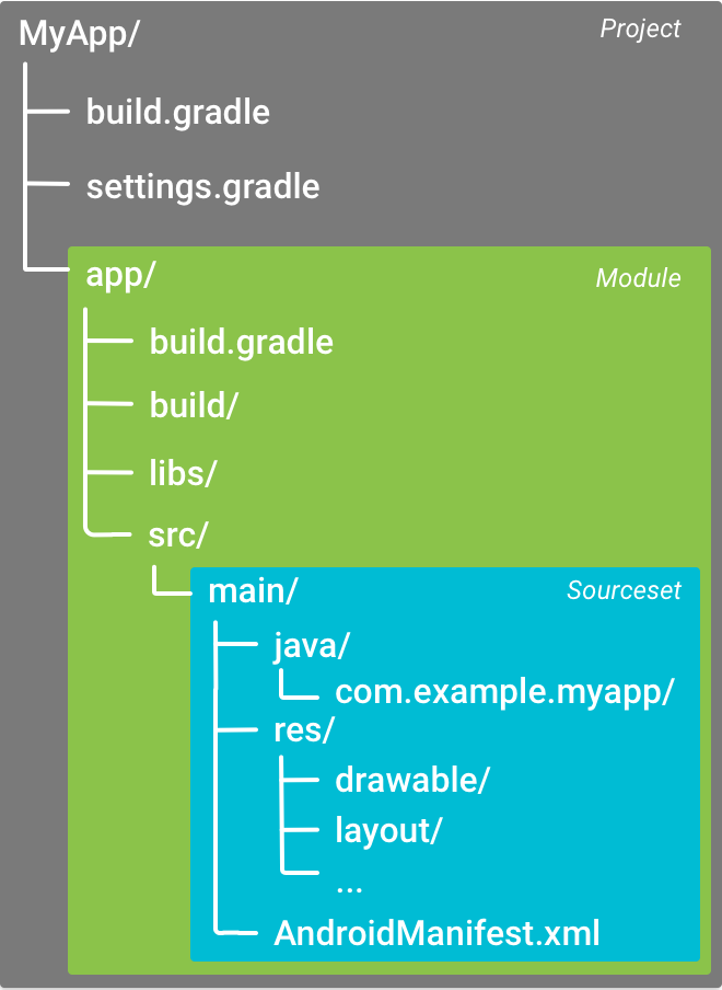 Android gradle modules