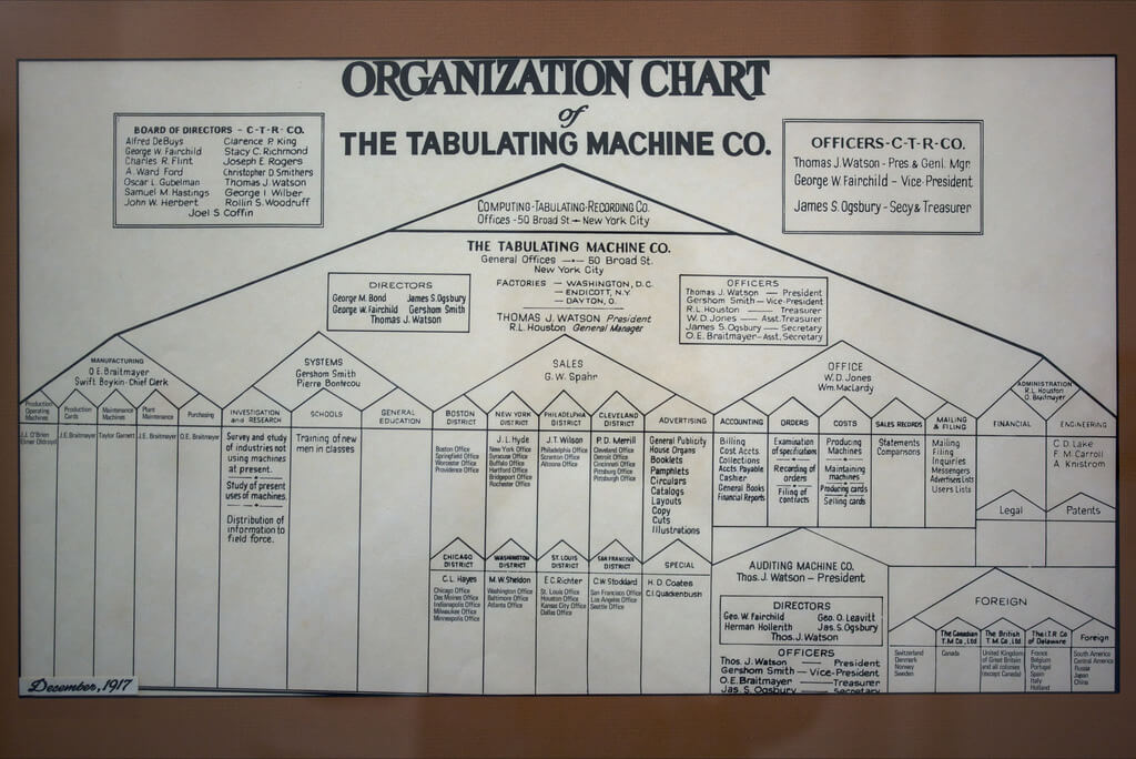 Functional Organization Chart - IBM/Tabulating Maching Co.