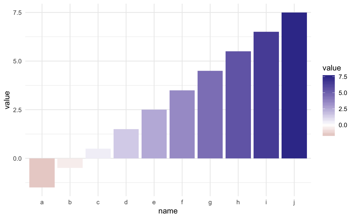 Center continuous palettes in ggplot2