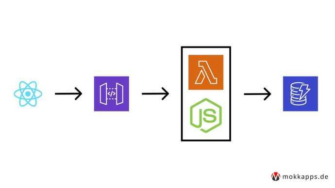 AWS Amplify Architecture