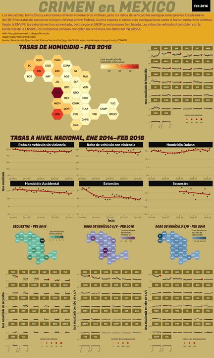 Infográfica del Crimen en México - Feb 2016