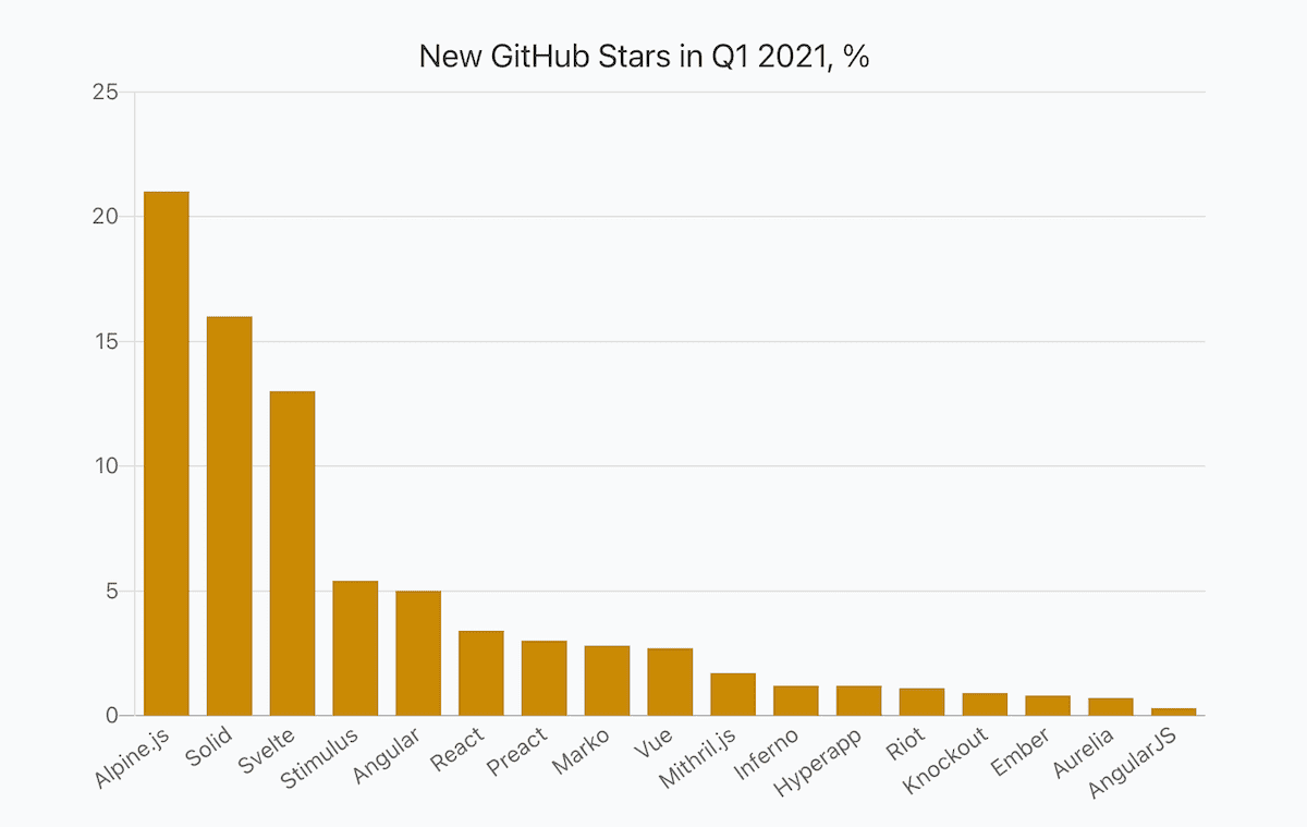 a bar chart showing percentage of JavaScript frameworks new stars in Q1 2021 compared to the total value