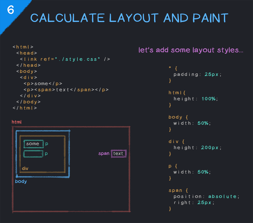 Calculating the layout and paint of a web page in a browser