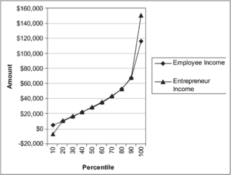 Comparison of entrepreneurs vs employees