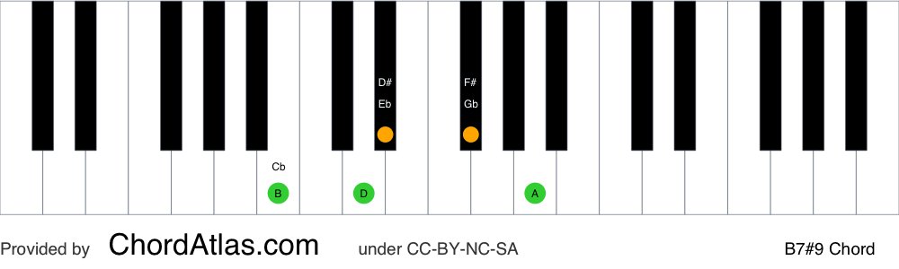 Piano chord chart for the B dominant sharp ninth chord (B7#9). The notes B, D#, F#, A and C## are highlighted.