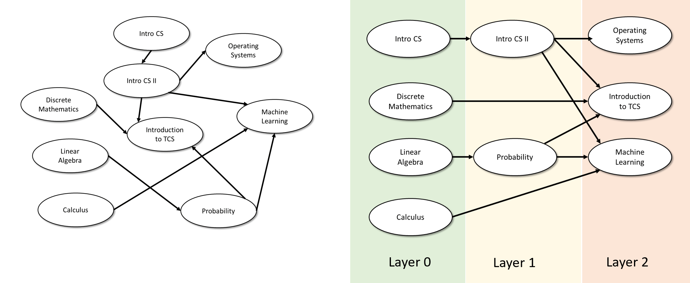 """1.8: An example of topological sorting. We consider a directed graph corresponding to a prerequisite graph of the courses in some Computer Science program. The edge u \rightarrow v means that the course u is a prerequisite for the course v. A layering or """"topological sorting"""" of this graph is the same as mapping the courses to semesters so that if we decide to take the course v in semester f(v), then we have already taken all the prerequisites for v (i.e., its in-neighbors) in prior semesters."""