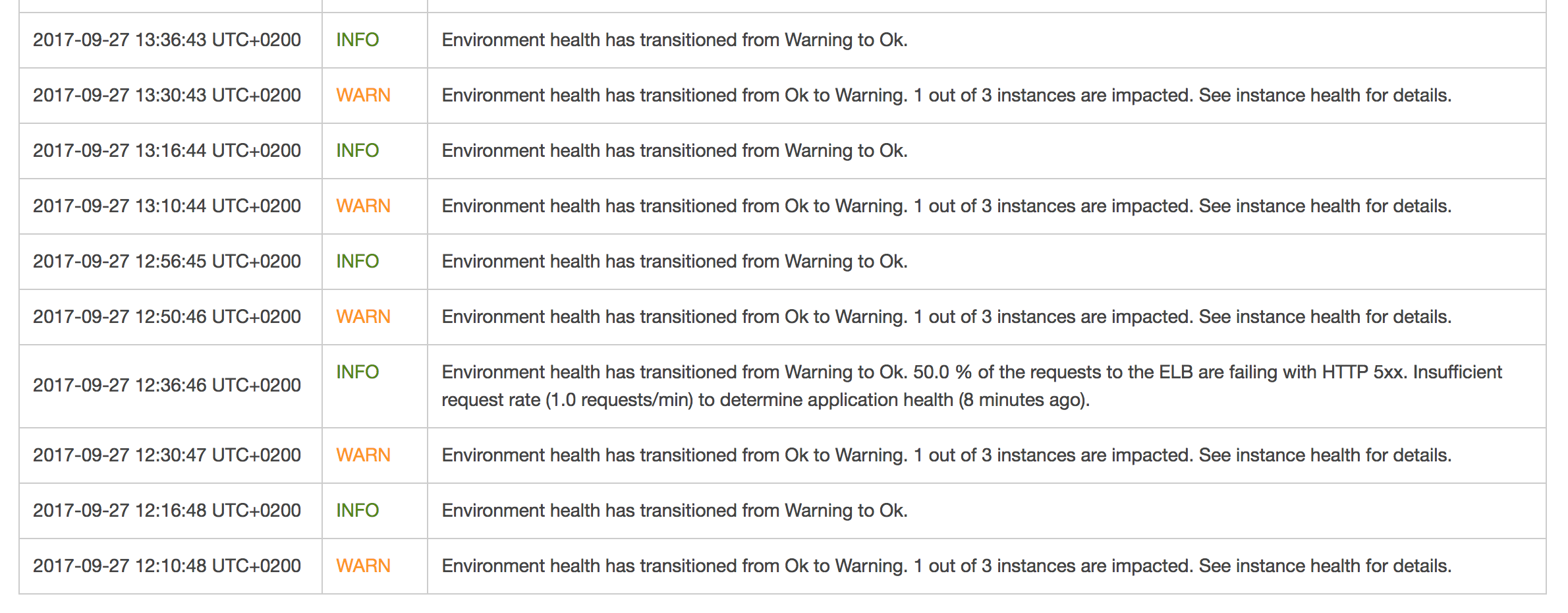 elastic beanstalk dashboard warnings