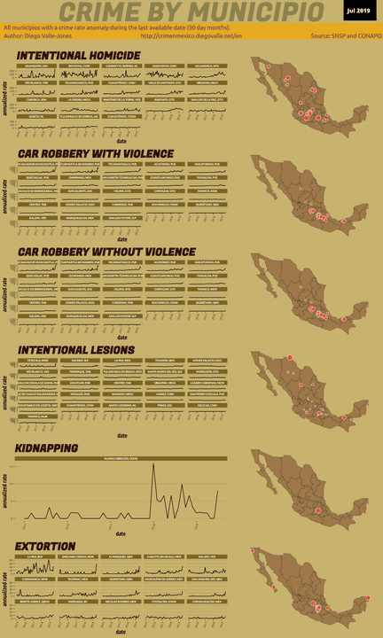 Jul 2019 Infographic of Crime in Mexico