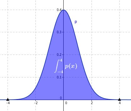 Rozložení pravděpodobnosti spojité proměnné