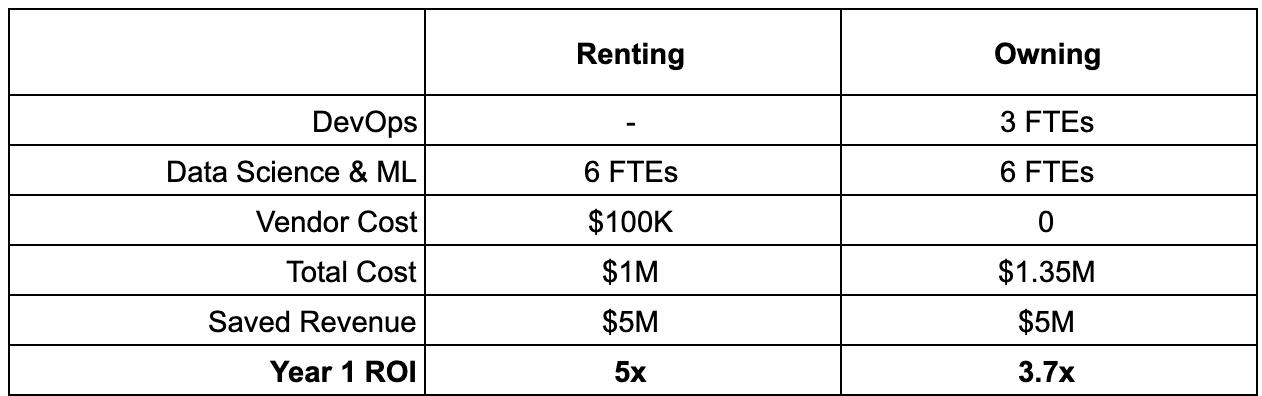 Renting vs automated DevOps