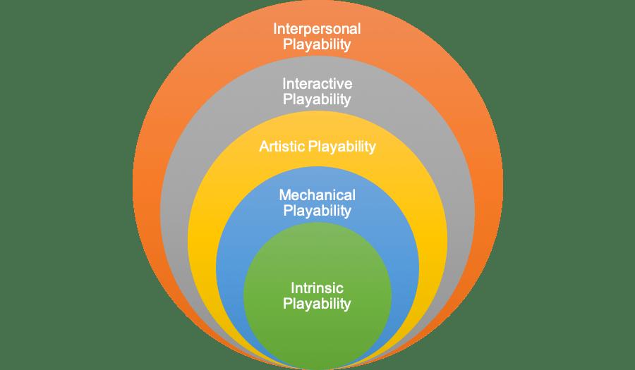 Playability Framework