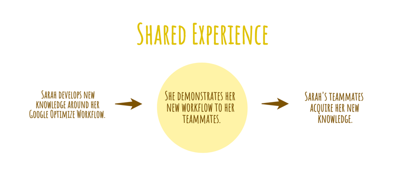 Using shared experience to transfer personal knowledge