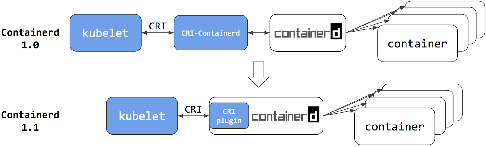 Kubernetes Containerd Integration Goes GA - Kubernetes