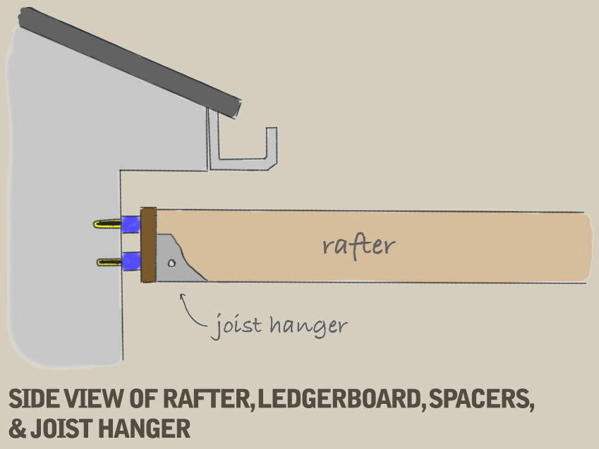 A hand-drawn diagram demonstrating a side view of the assembled rafter, ledgerboard, spacers, and joist hanger.