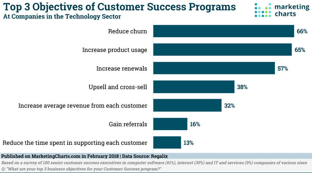 Customer success priorities