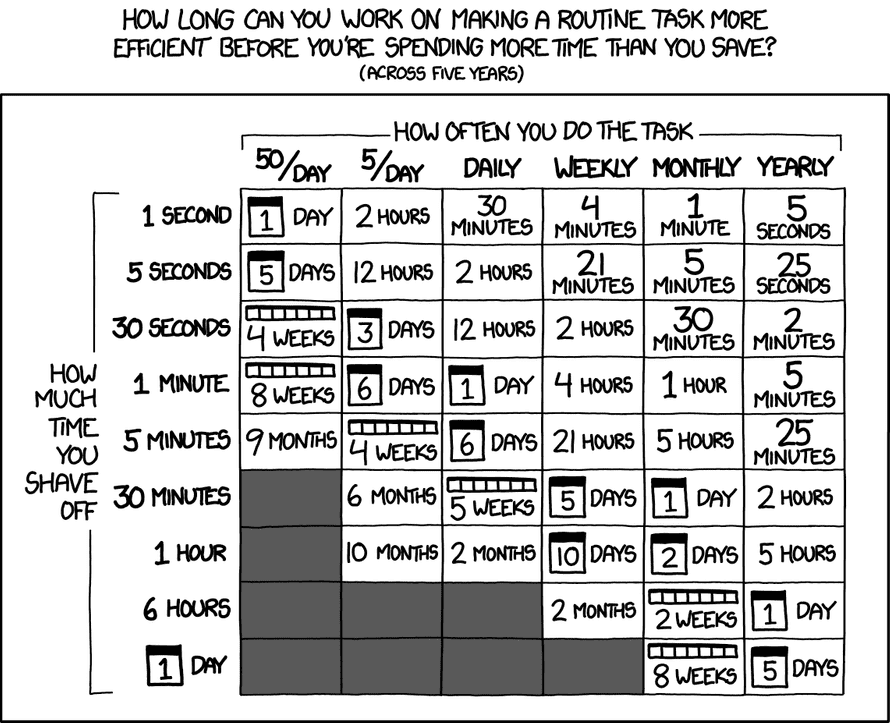 XKCD is it worth the time?