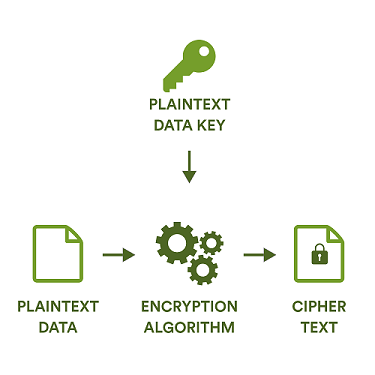 Encrypting data with a data key