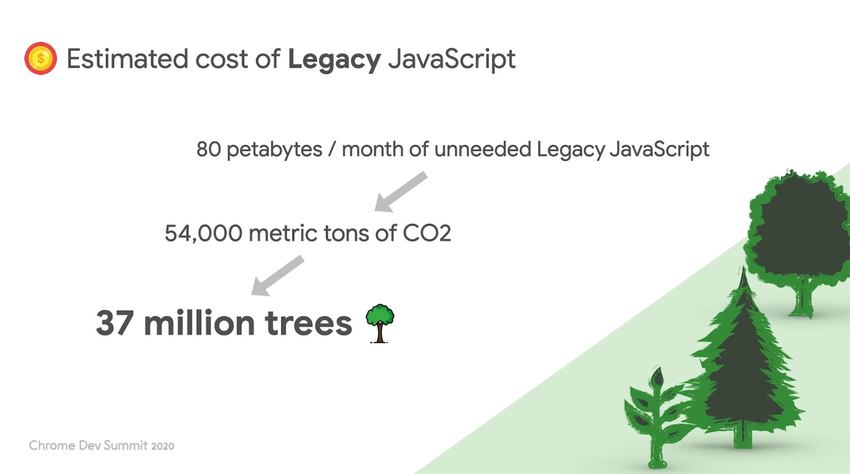 Estimated cost of legacy javascript
