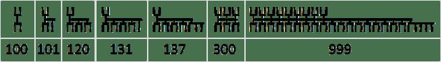 Dethek numerals hundreds