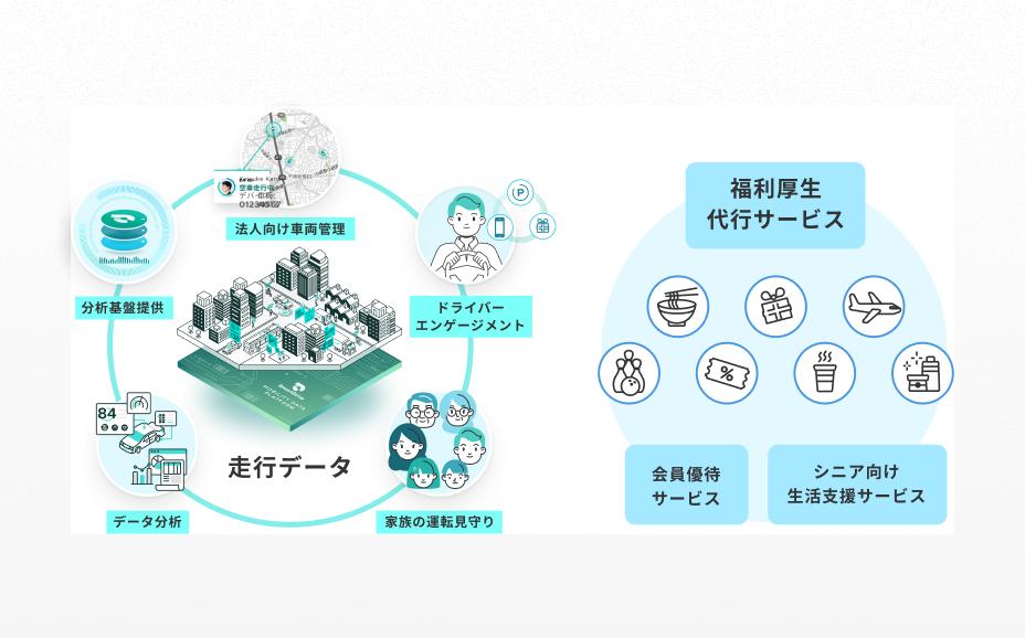 モビリティデータを活用し福利厚生分野を改革 イメージ
