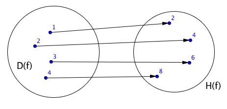 Ukázka zobrazení původní funkce