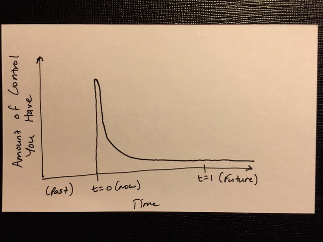 hand-drawn graph showing attention on y-axis, time on x-axis, with the bulk of attention focused on the present, tapering off exponentially into the future (and little if any spent on the past)