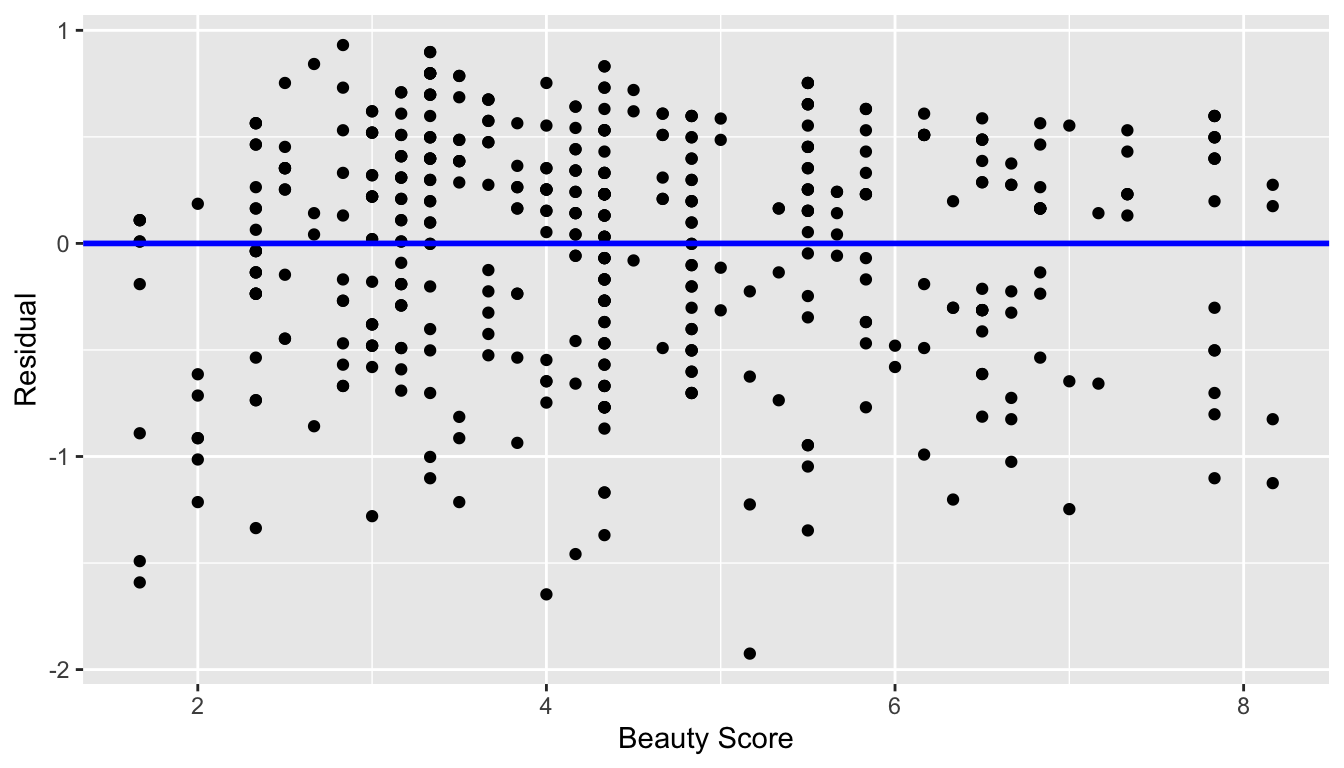 Plot of residuals over beauty score.