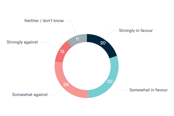 Australia and the Anglosphere - Lowy Institute Poll 2020