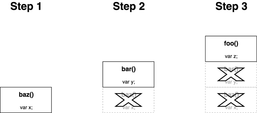 schéma de l'optimisation de la pile d'exécution