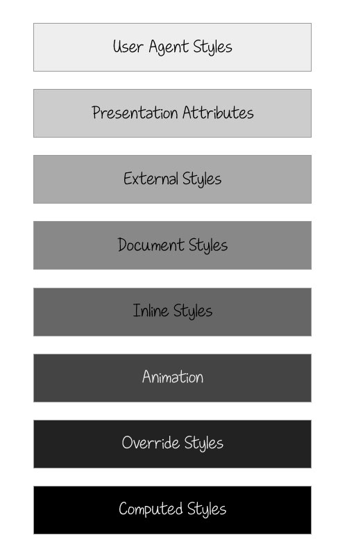 Table showing the position of presentation attributes in the CSS Cascade