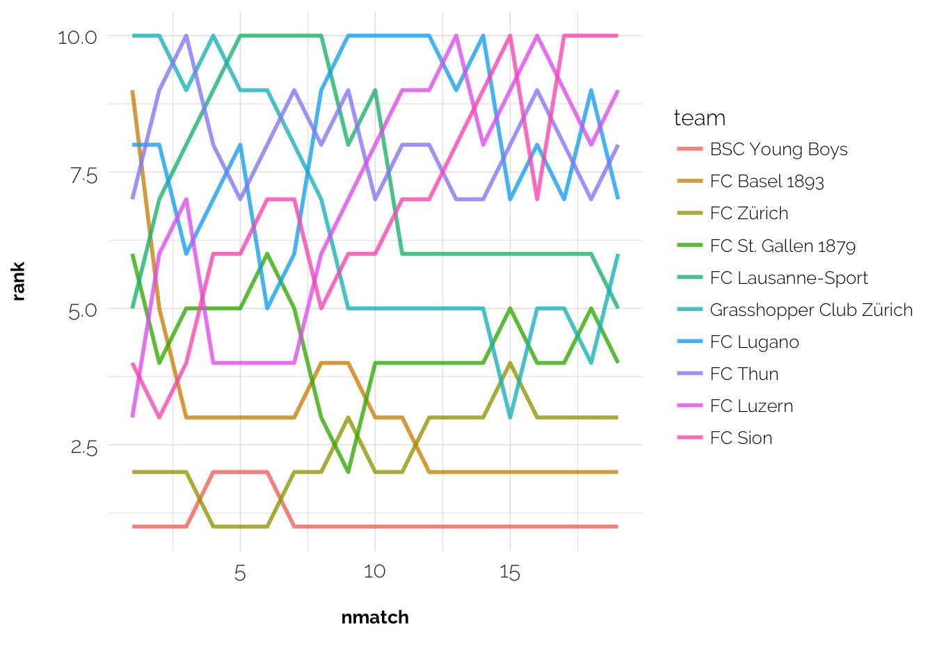 Plotting rank over time should make sense right?
