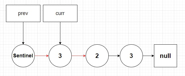 A linked list where a sentinel node with no value is added pointing its next pointer to the head.