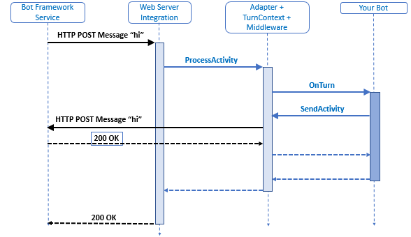 bot-builder-activity-processing-stack.png