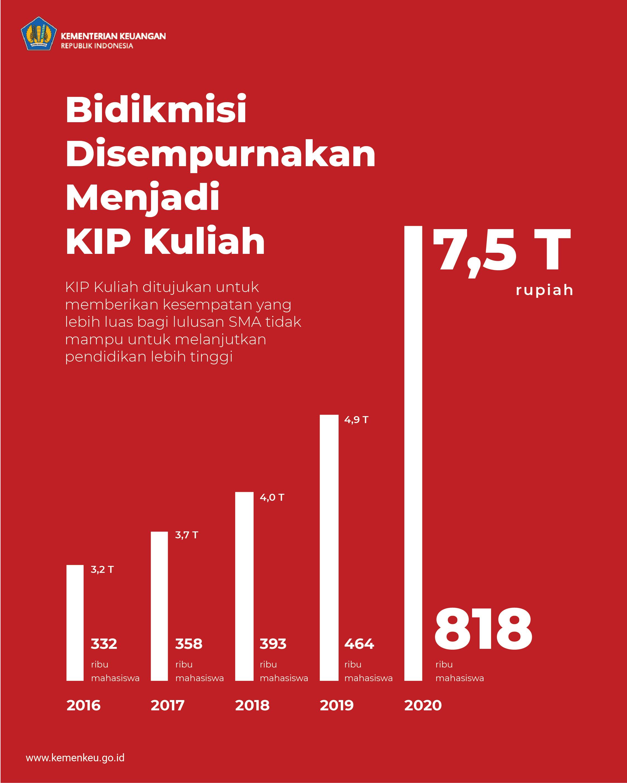 Infografis RAPBN 2020 4