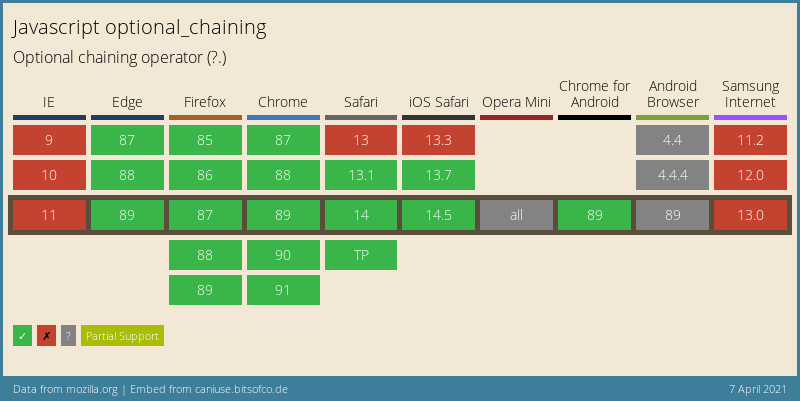 Can I use - Optional Chaining